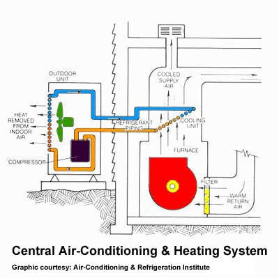 how and air conditioner works quick guide about air conditioner repair in spokane heating and how does air conditioning work diagram at aneh.co